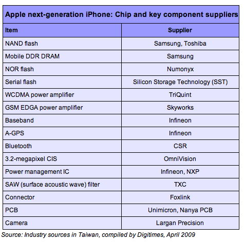 apple next iphone [iPhone] Zulieferer der kommenden Generation