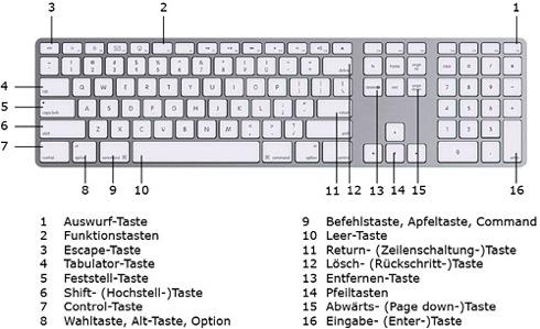 [Apple] Tastaturbelegung und Kurzbefehle Mac OSX