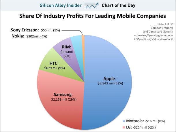 Apple mit nur 4% Marktanteil, aber bei 52% des Gewinns