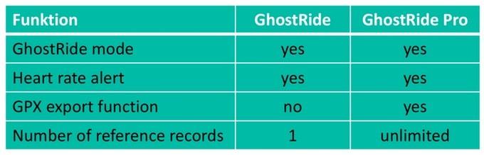 GhostRide Versionen im Vergleich