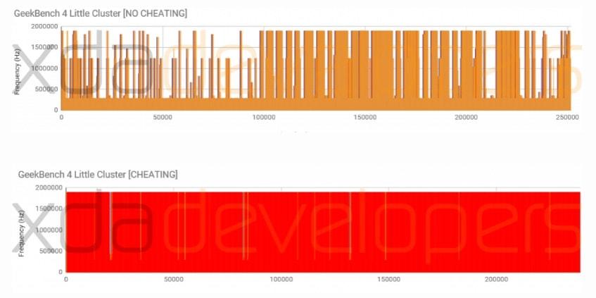 OnePlus 5 Geekbench Ergebnisse XDA little cluster