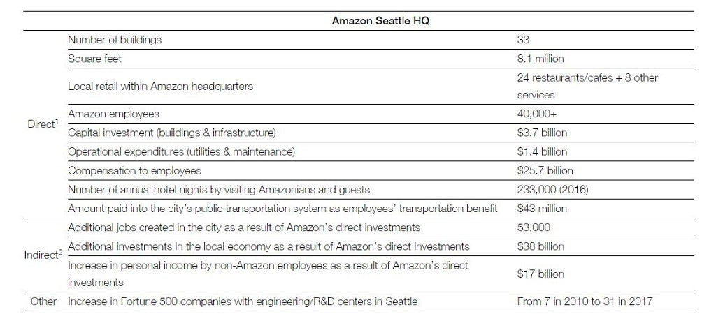 Amazon Seattle Campus Daten