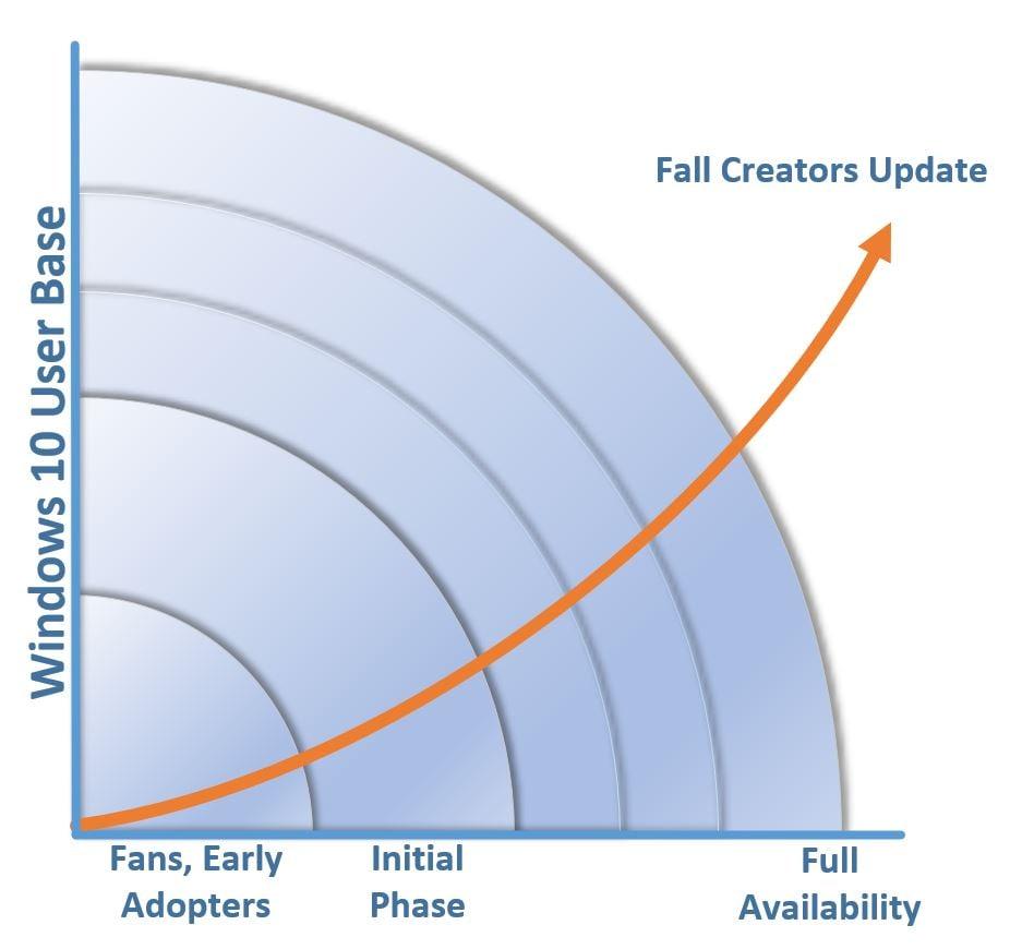 Microsoft Windows Fall Creators Update Rollout