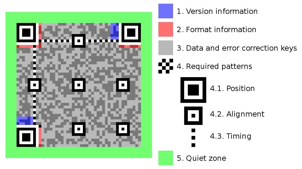 Wikipedia QR-Code