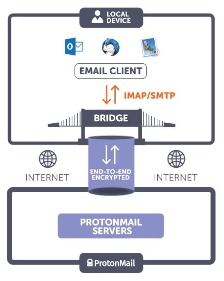 ProtonMail Bridge Funktionsweise